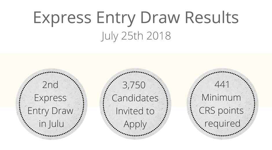Express Entry Draw Results - July 25.png