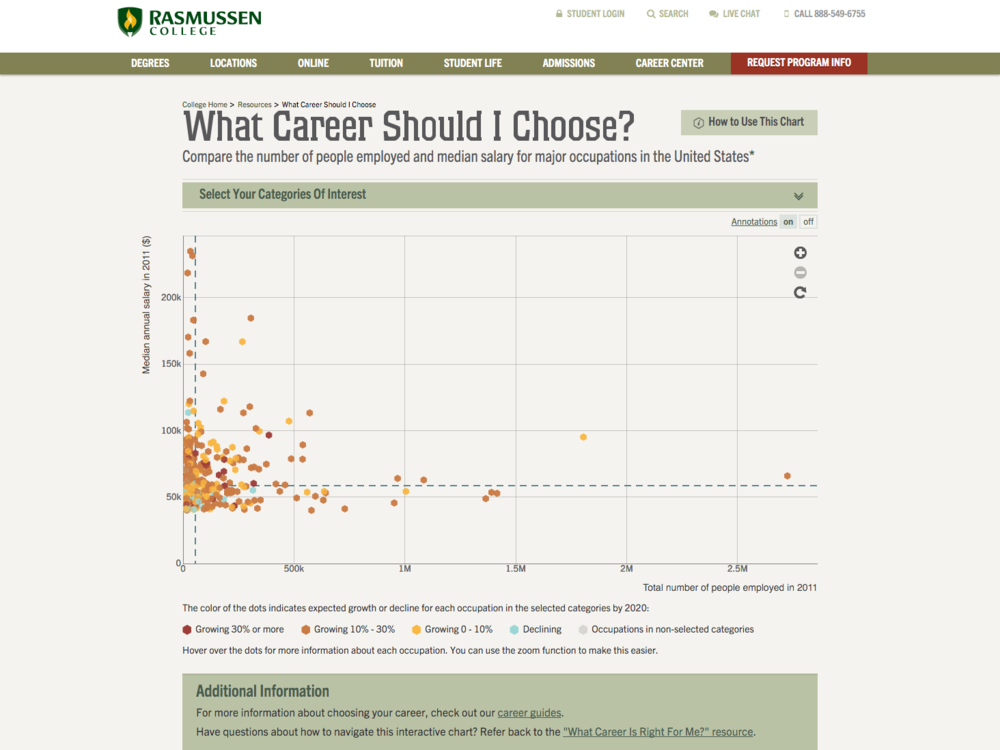 Rasmussen What Career Should I Choose 1.png