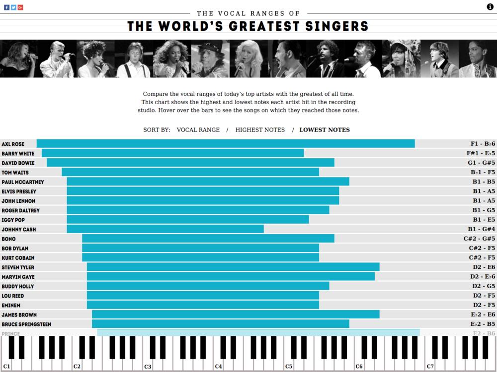 Concert Hotels Vocal Ranges 3.png