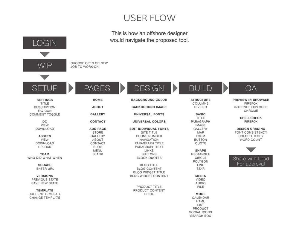 SiteMaker-Concept-7.jpg