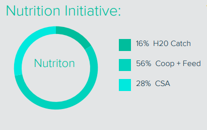 Nutrition Initiative.PNG