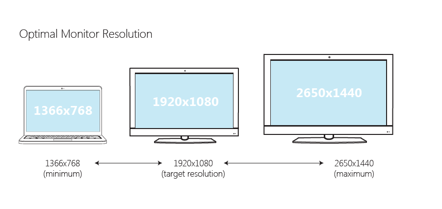 Describing optimum resolution and how the app would scale by device screen density.