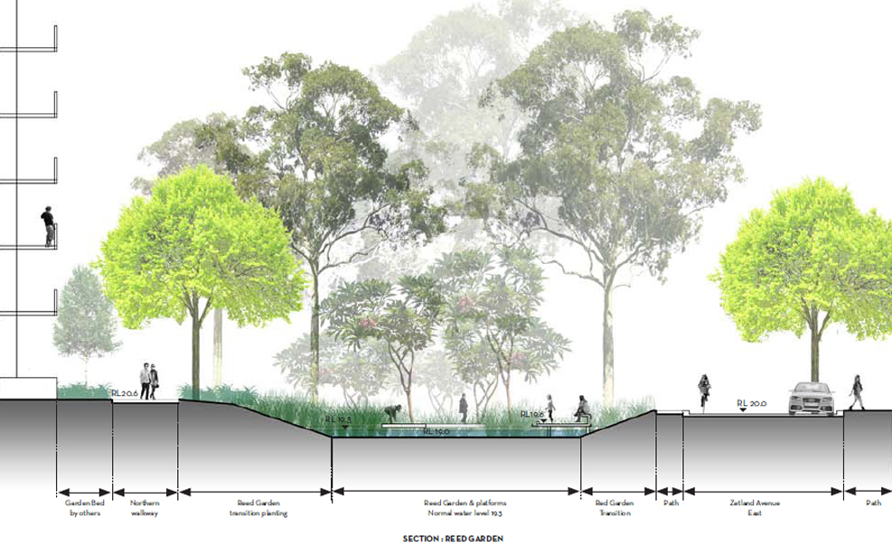 Section through Zetland Ave Park