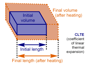 effect of thermal expansion