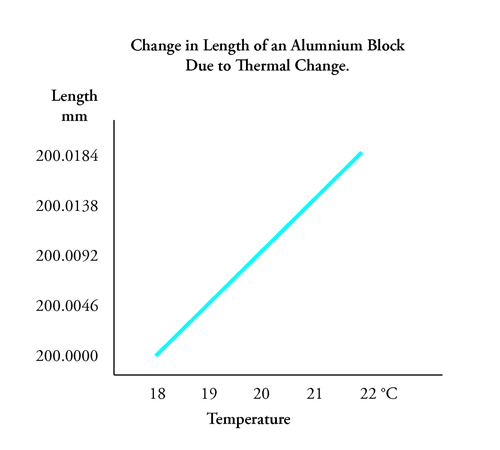 thermal expansion on aluminum