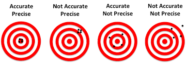 precision targets example