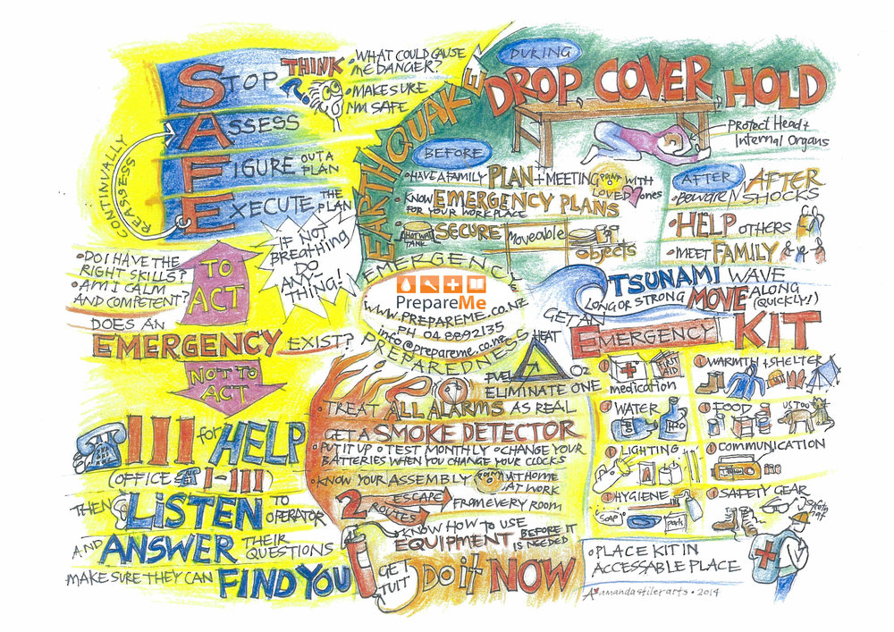 Emergency mind-map provided by http://davegreenberg.co.nz | click to enlarge