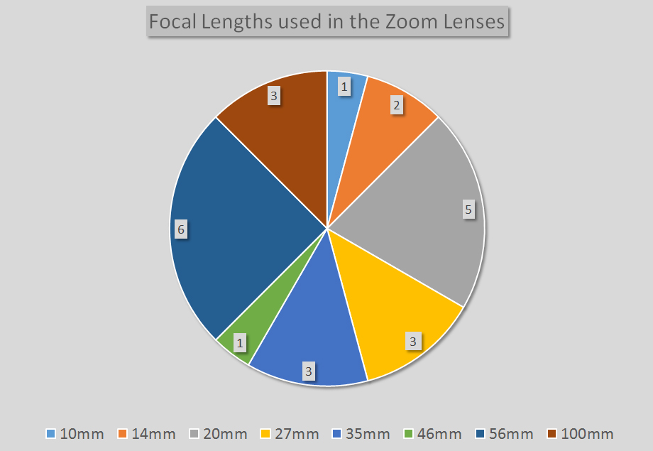 zoom_focal_lengths.jpg