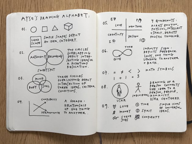 How To Draw To Sell Your Vision Ayse Birsel