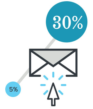 Email click-through rate increased from 5%-30%