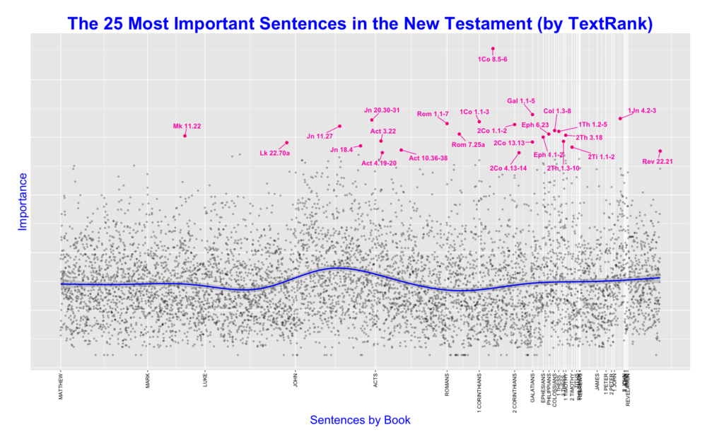 This plot shows the most important sentences when TextRank is run against the New Testament as a whole. Of course, people usually read one text at a time. Still, for communities that tend to read the entire collection as a single work, the above plot might prove informative.