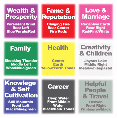 Feng Shui chart for bringing positivity into the home, for different purposes, with different colors and materials.