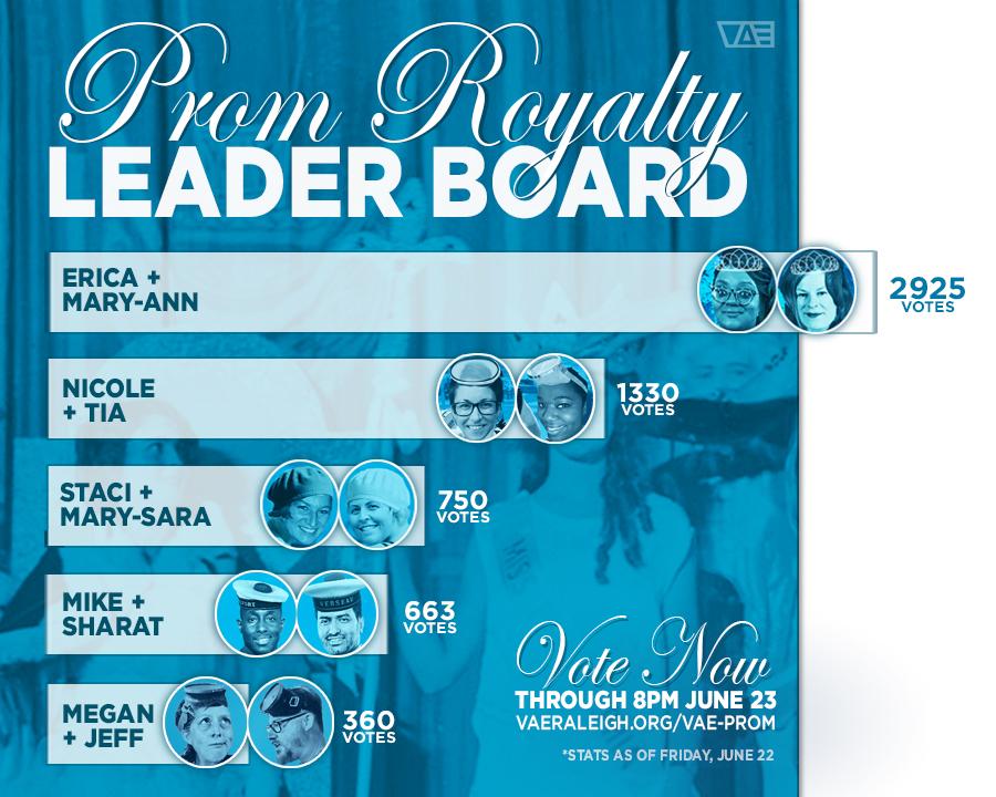 leaderboard-june-22-WHOA.jpg