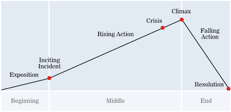 Figure 1: The narrative arc.