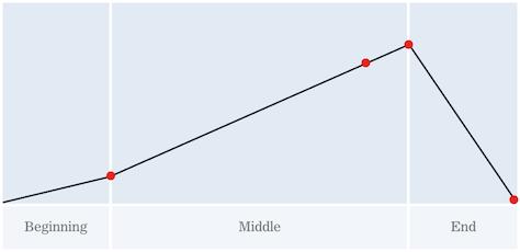 Figure 2—A story arc