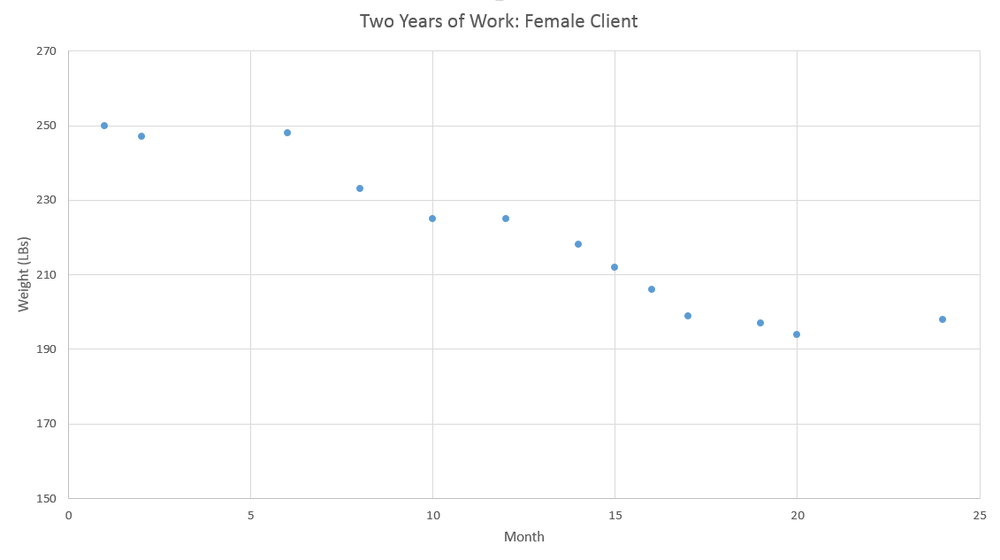 ND - Client Progress Over 2 Years.png