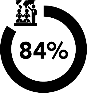 stats for blog