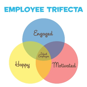 employee-trifecta