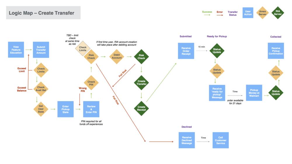 ria-logic-map copy.png