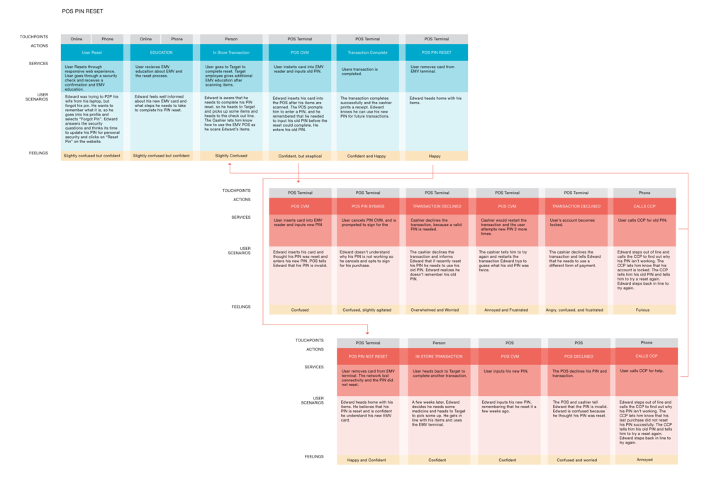 Service Blueprint and Error Cases
