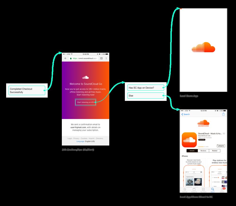 Mobile web confirmation flow