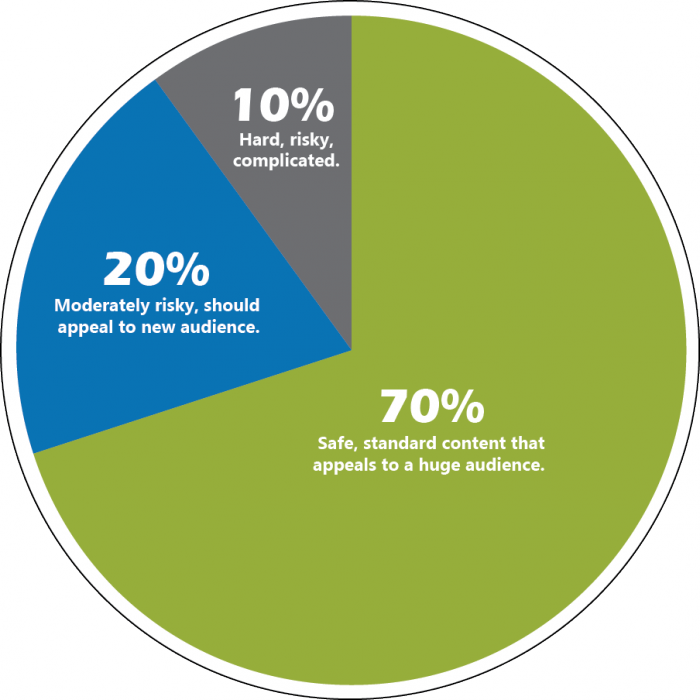 Image from Smart Insights. Graphic displaying a pie chart with 10% designated to Hard, risky complicated marketing materials, 20% dedicated to moderately risky, should appeal to new audience marketing, and 70% of content dedicated to safe, standard content that appeals to a huge audience.