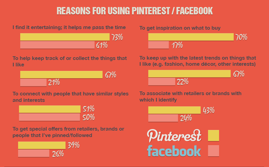 Infographic of Pinterest vs. Facebook engagement. Pinterest engagement is higher.