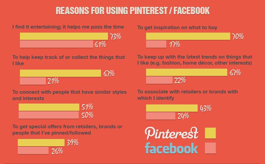 Infographic of Pinterest vs. Facebook engagement. Pinterest engagement is higher.