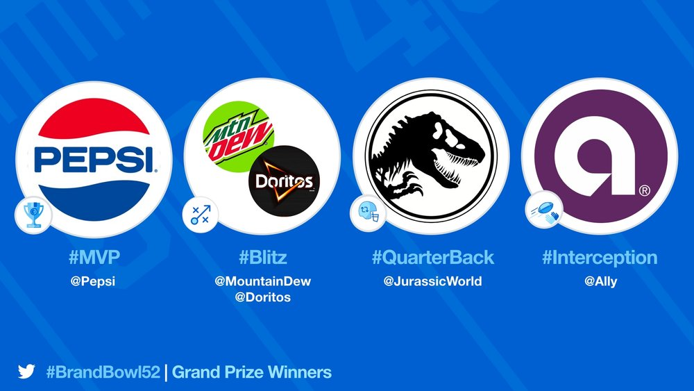 Image from Blog.Twitter.com. Displays 2018 Twitter Brand Bowl Winners