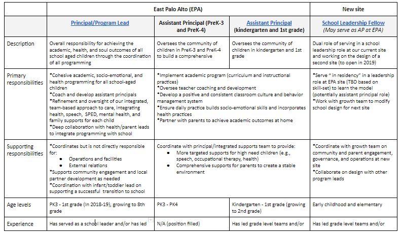 school leader chart 3.JPG