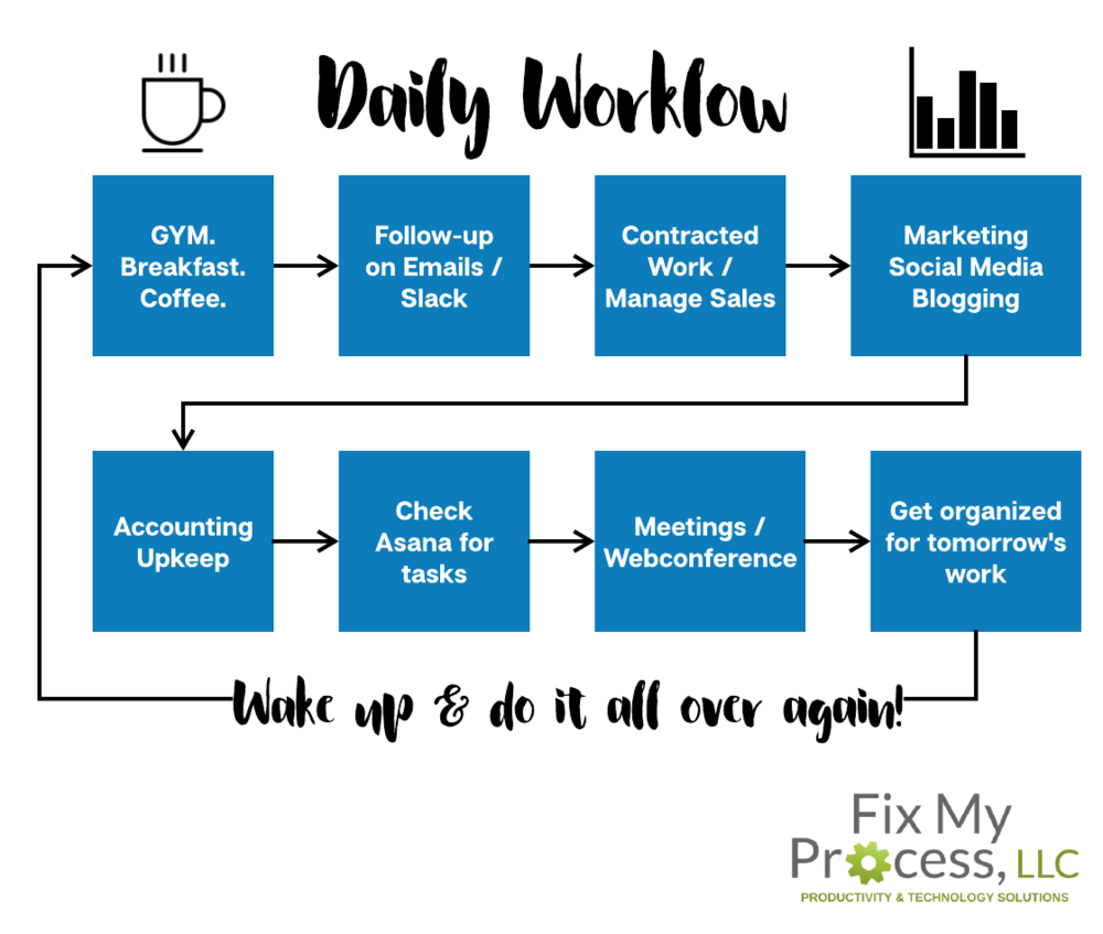 What is your daily workflow fix my process llc want to create a custom workflow chart for you or your team lets get started nvjuhfo Choice Image