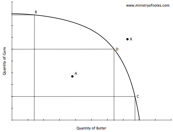 production possibility curves essay essay A production possibility frontier (ppf) shows the maximum possible output   points within the curve show when a country's resources are not being fully  utilised  macroeconomics example essays (volume 1) for a level economics.