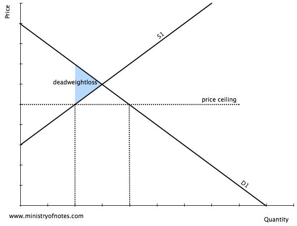 Micro economics essay