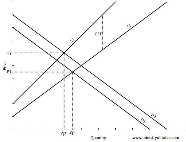 supply and demand 2 essay Price is arrived at by the interaction between demand and supply  supply shifts  outward and downward, shown as s2 in figure 2 more.