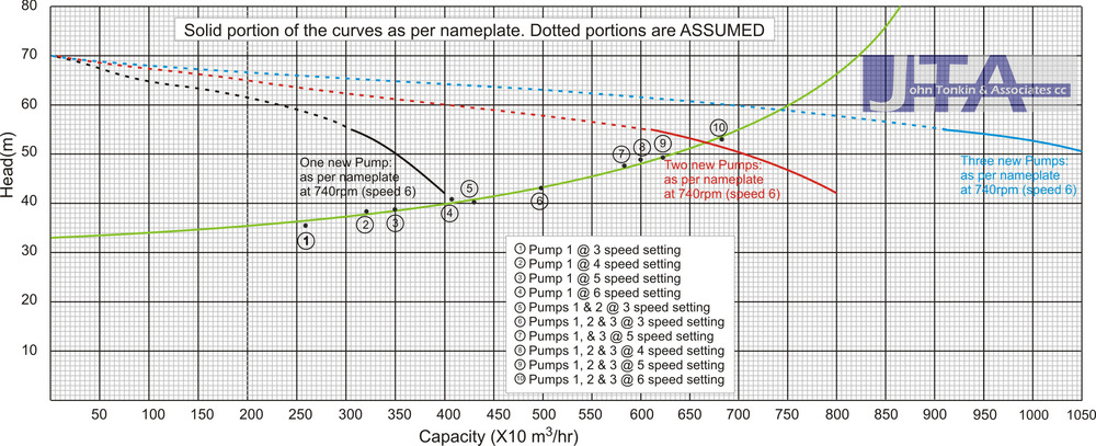 """Solid portions of the pump curves represent """"as new"""" pump performance. System curve: actual pipeline head curve. Click anywhere on the diagram for an enlarged version."""