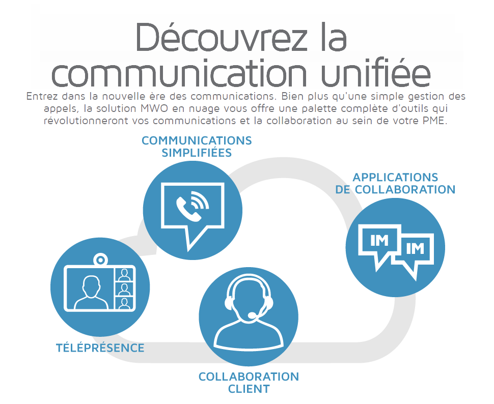 Téléphonie IP Hébergée Cisco (VoIP)