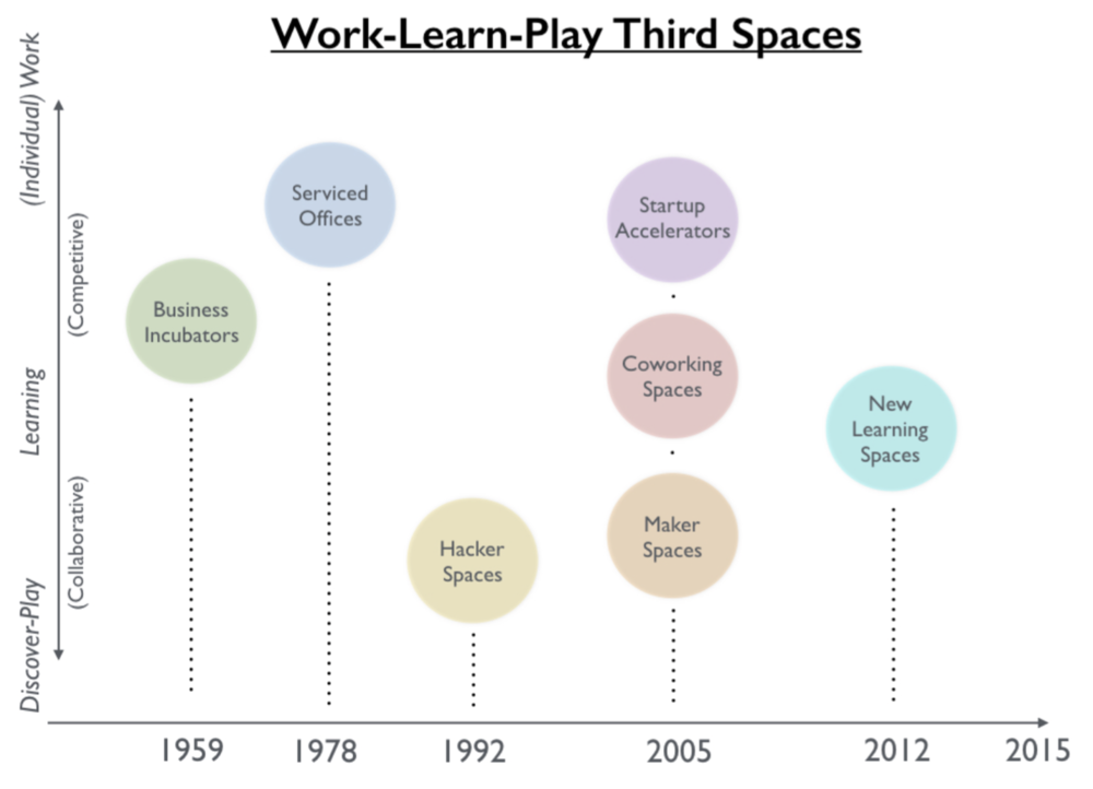 Work-Learn-Play Third Spaces