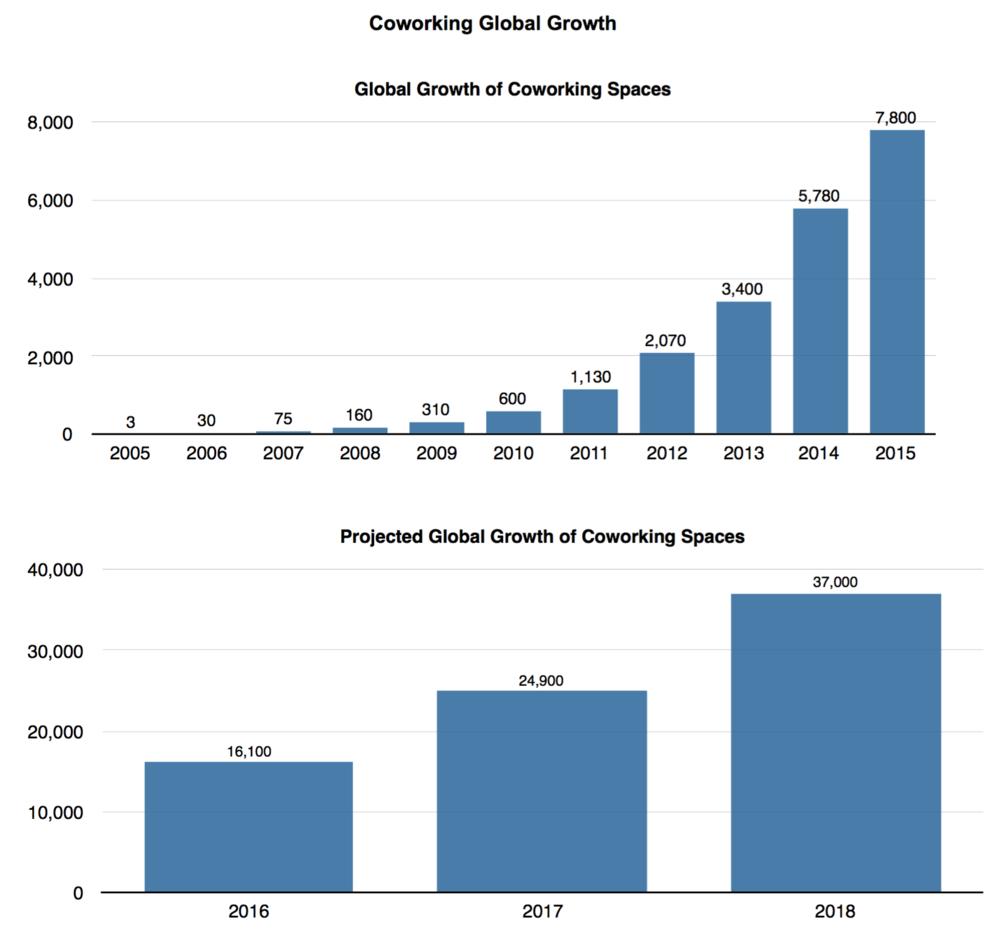 Coworking Global Growth