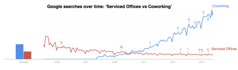 Google Searches Over Time: 'Serviced Offices vs Coworking'