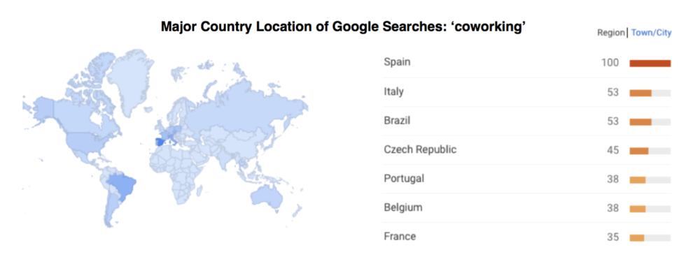 Major Country Location of Google Searches: 'coworking'