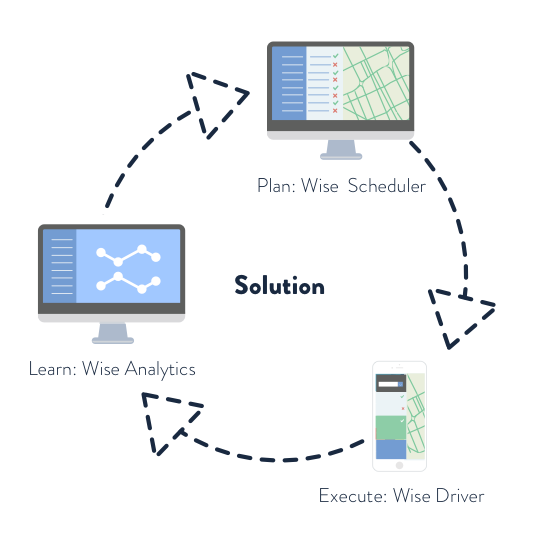 The Wise Systems scheduler, driver, and analytics solutions are depicted in a circle made of three arrows. Wise Scheduler shows a desktop monitor with an icon of the software. Wise Driver shows a mobile device with an icon of the software. Wise Analytics shows a desktop monitor with an icon of the reporting software.