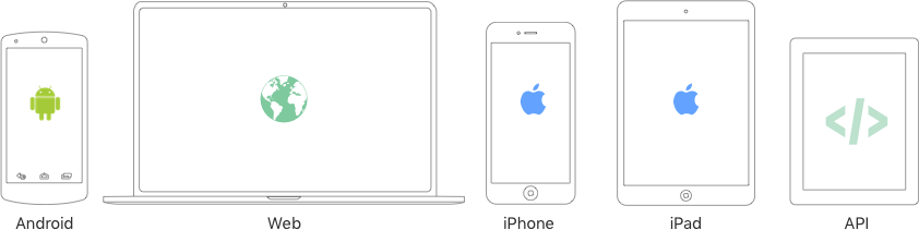 "Icons of an Android device, a laptop (titled ""Web""), an iPhone, an iPad, and a coding symbol ""</>"" representing the API"