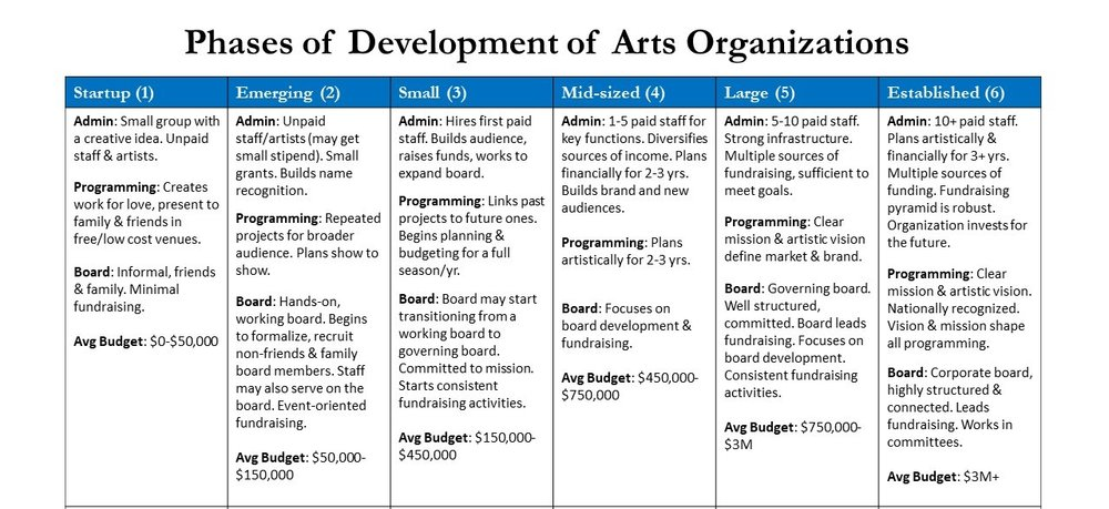 Phases of Development.jpg