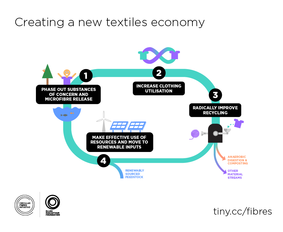 EMF_creating_a_new_textiles_economy_white.png