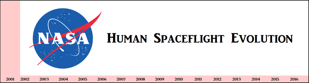 NASA Human Spaceflight Evolution graphic.jpg