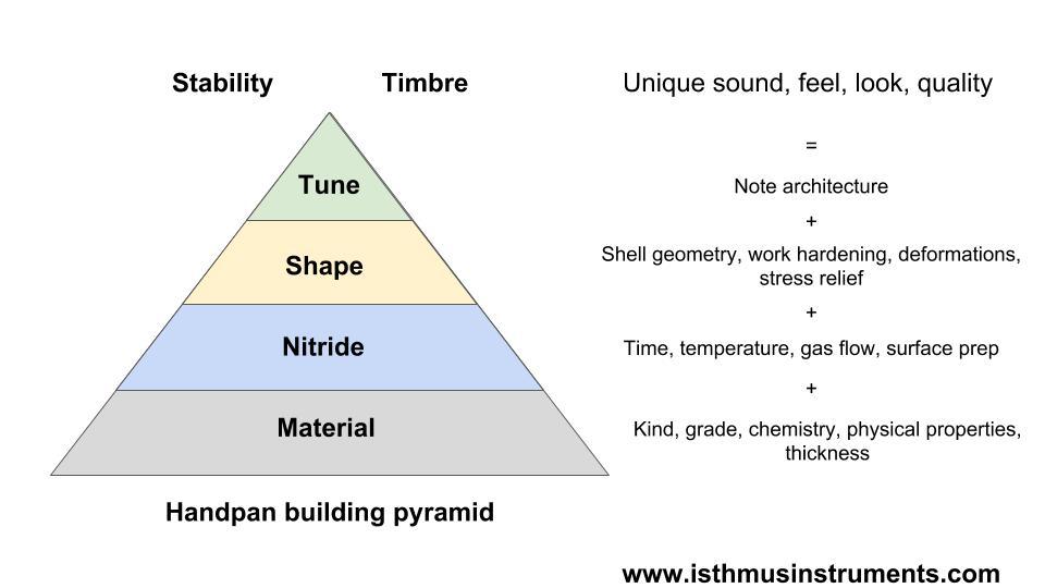 Tuning Pyramid (4).jpg
