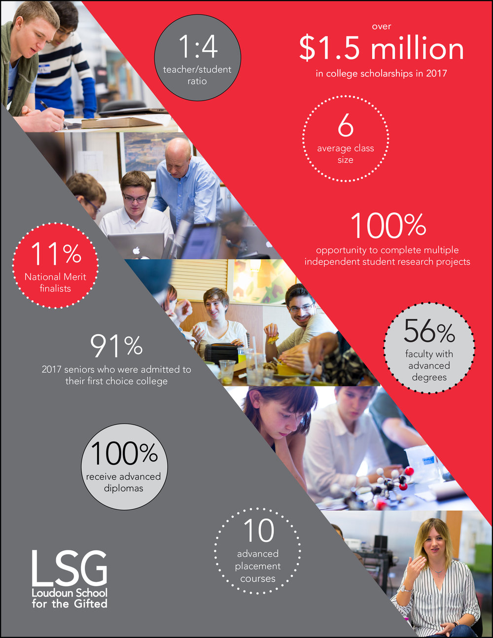 LSG at a Glance