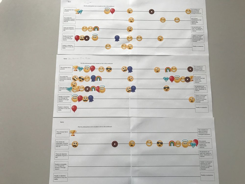 Philosophy continuum: each emoji sticker represents a different philosopher. Students place them on the continuum between two opposing philosophical poles.