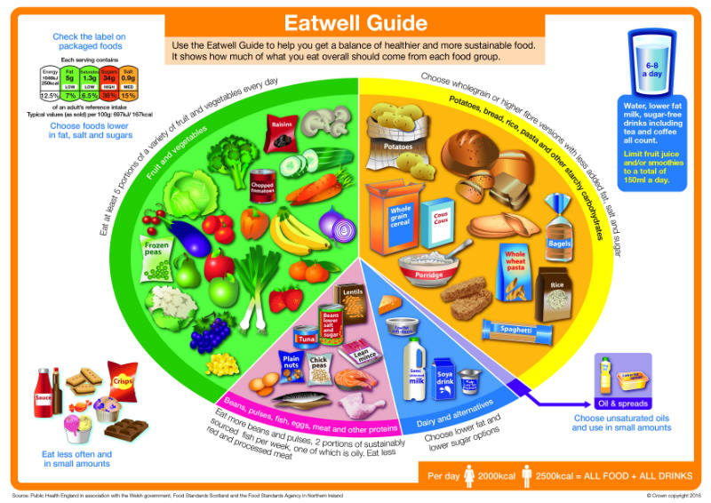 Eatwell_guide_2016_FINAL_MAR-16%20update.jpg