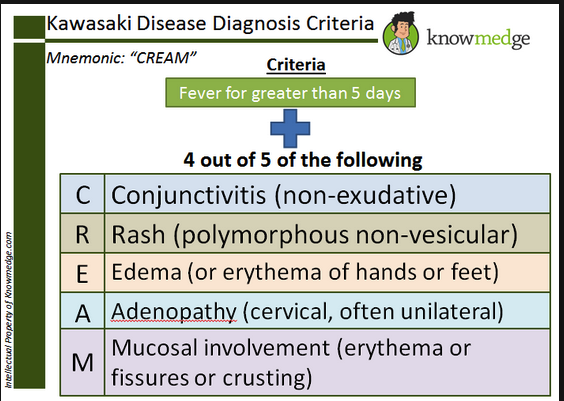 Diagnostic criteria for Kawasakis Disease.  It is also called muco-cutaneous lymph node syndrome.  This term is a brain hack to remember the criteria for diagnosis.